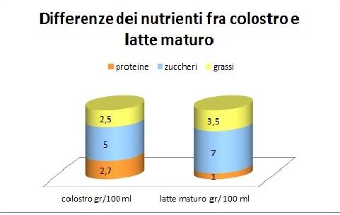 Il colostro ed il latte materno maturo hanno composizione diversa